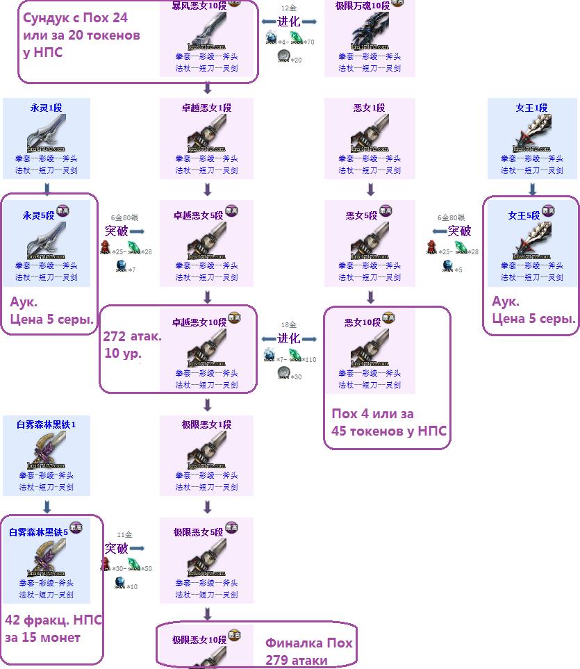 Таблица полного морфа(Часть 1) 0dJQF